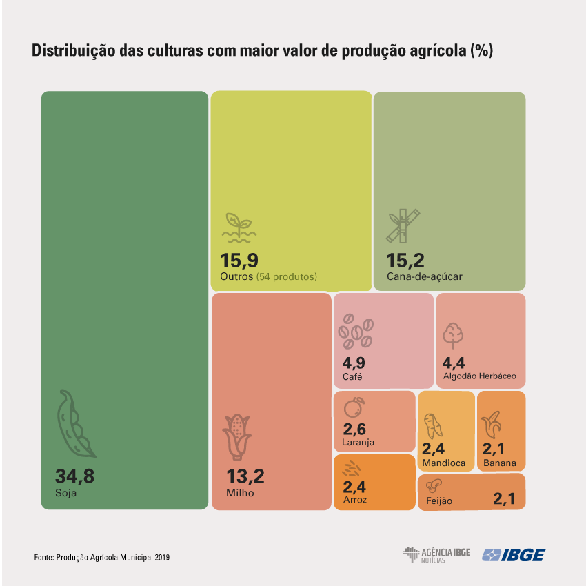 Maiores produtores rurais do brasil
